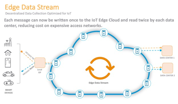 edge data stream