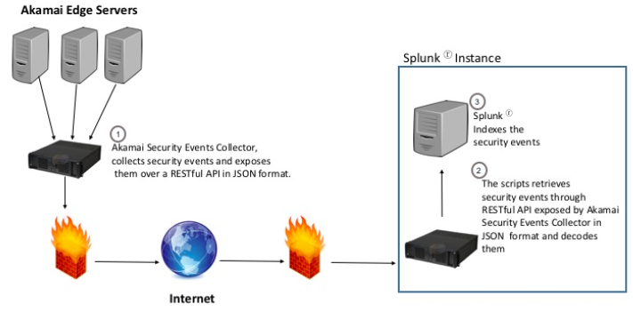 splunk diagram